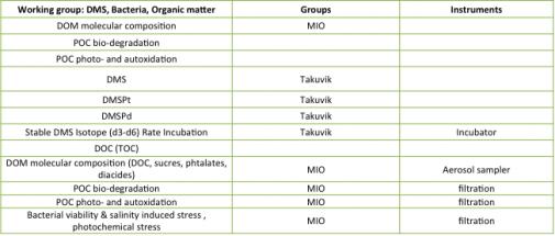 DMS, Bacteria, Organic matter.